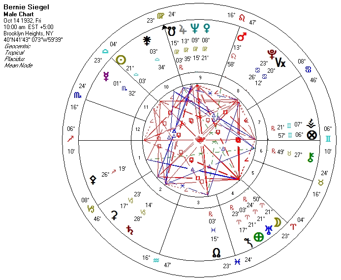 Bernie Siegel natal chart