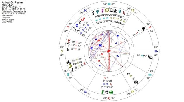 Alfred G. Packer Natal Chart