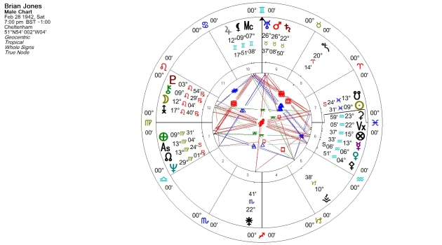 Brian Jones Natal Chart