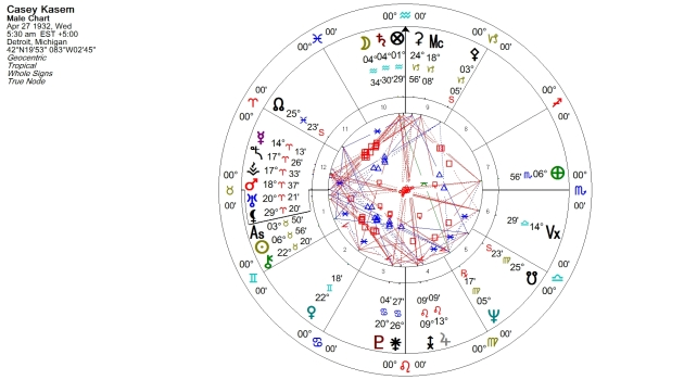 Casey Kasem Natal Chart