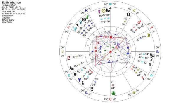 Edith Wharton Natal Chart
