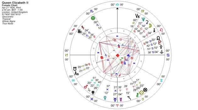 Elizabeth II Natal Chart