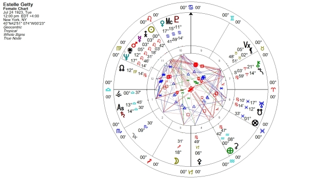 Estelle Getty Natal Chart