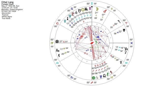 Ethel Lang Natal Chart
