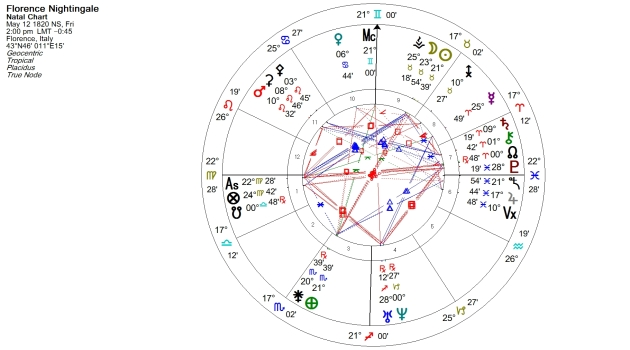 Florence Nightingale Natal Chart