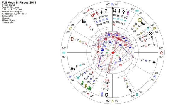 Full Moon in Pisces August 2014