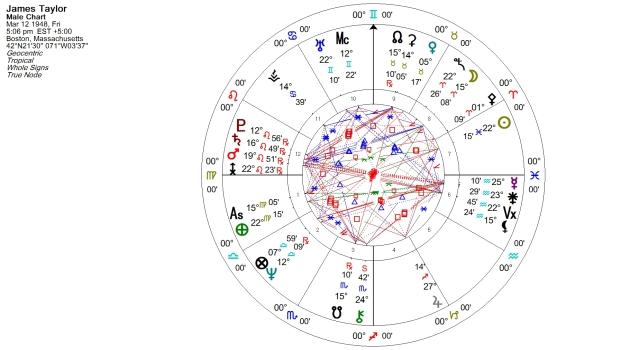 James Taylor Natal Chart