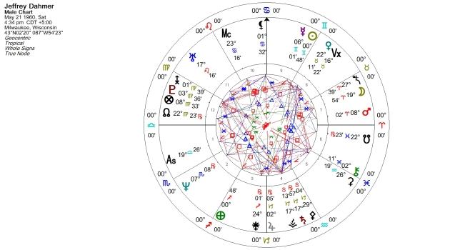 Jeffrey Dahmer Natal Chart