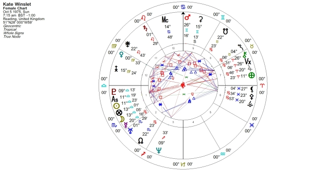Kate Winslet Natal Chart