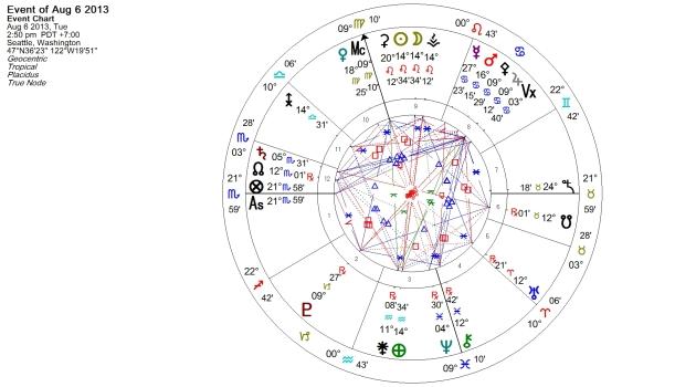 Leo Full Moon 6 August 2013