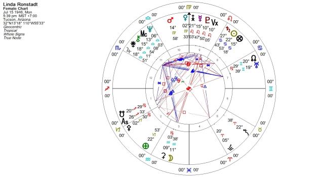 Linda Ronstadt Natal Chart
