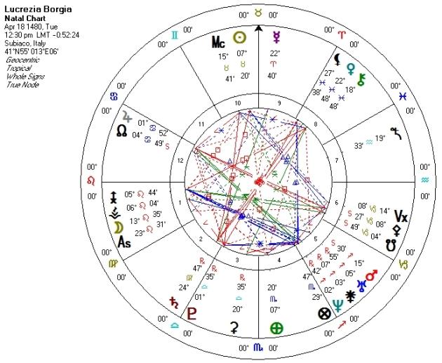 Lucrezia Borgia Natal Chart