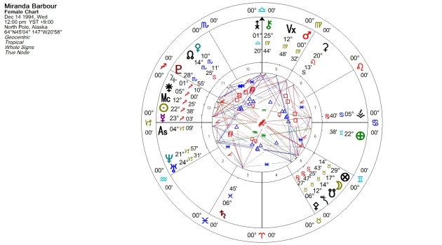Miranda Barbour Natal Chart, no birth time so no angles