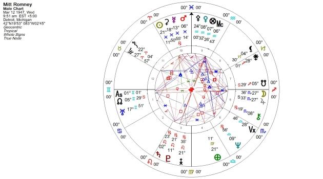 Mitt Romney Natal Chart