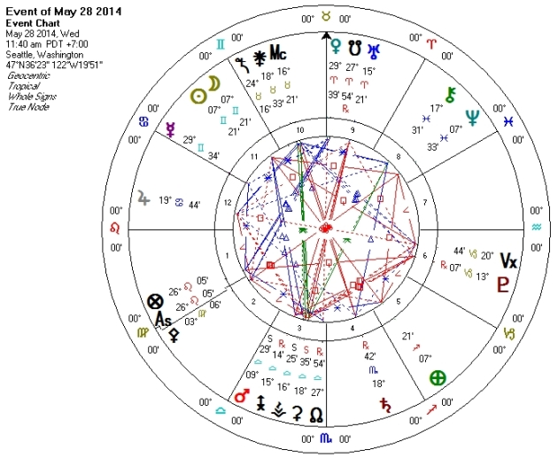 New Moon in Gemini 2014