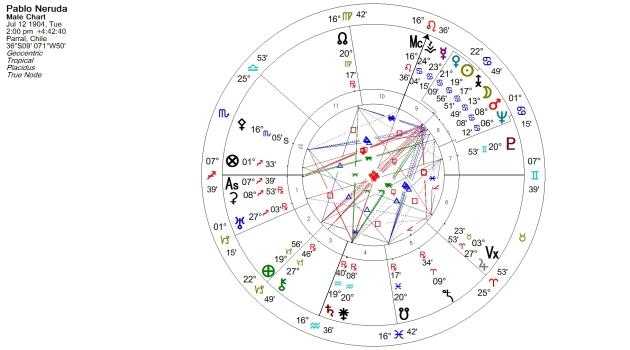 Pablo Neruda Natal Chart