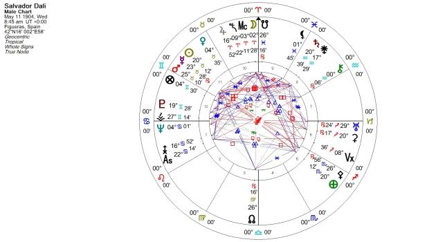 Salvador Dali Natal Chart