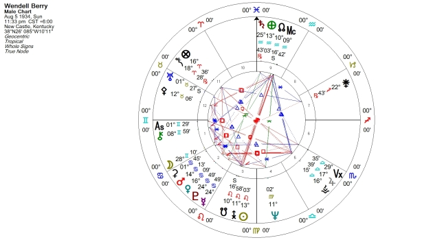 Wendell Berry Natal Chart