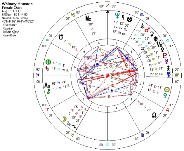 Whitney Houston Natal Chart