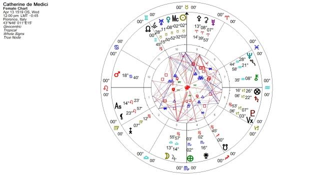 Catherine de Medici Natal Chart