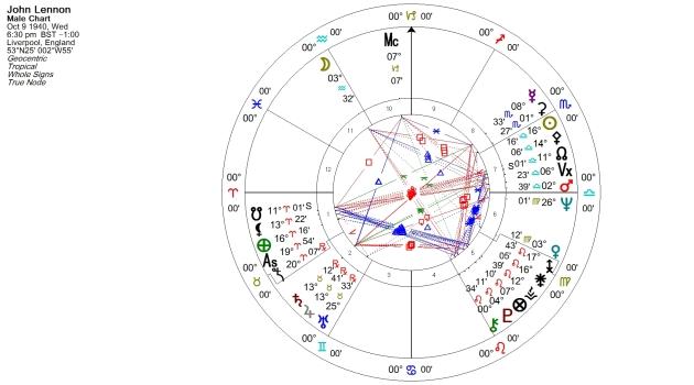 John Lennon Natal Chart