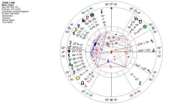 Jude Law Natal Chart