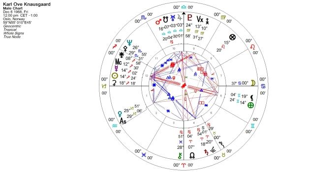 Karl Ove Knausgaard Natal Chart