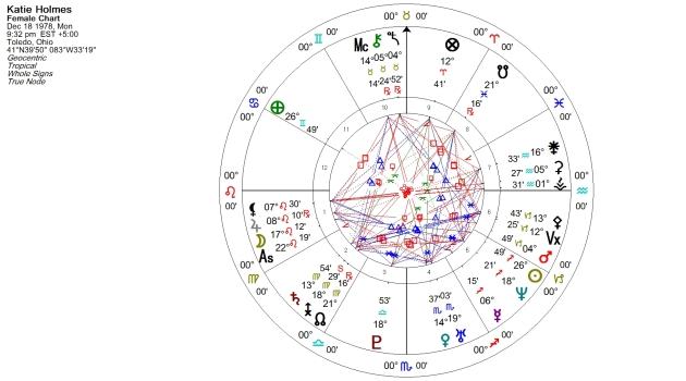 Katie Holmes Natal Chart