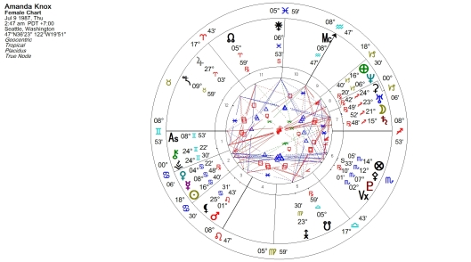 Amanda Knox Natal Chart (Placidus)