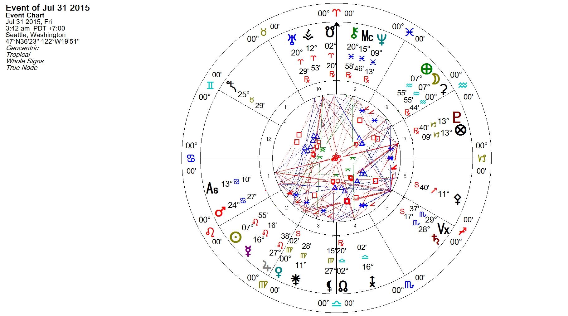 Aquarius Full Moon 31 July 2015