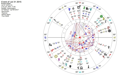 Aquarius Full Moon 31 July 2015