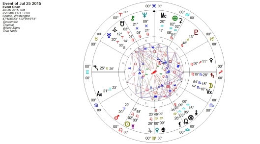 Venus Retrograde July 2015