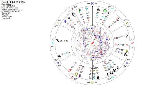 Venus Retrograde July 2015