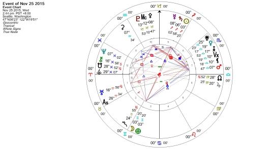 Full Moon in Gemini November 2015