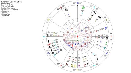 New Moon in Sagittarius December 2015