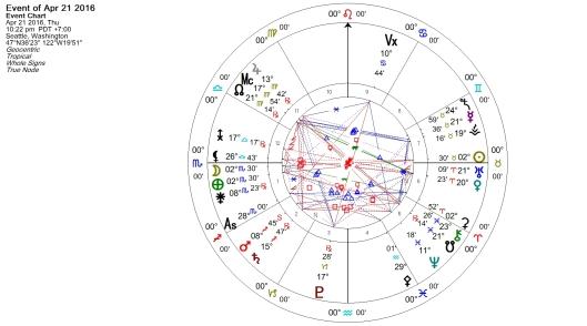 Full Moon in Scorpio April 2016