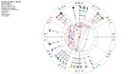 New Moon in Aries April 2016