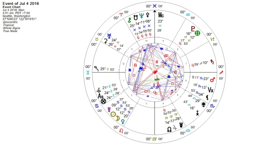 New Moon in Cancer 4 July 2016