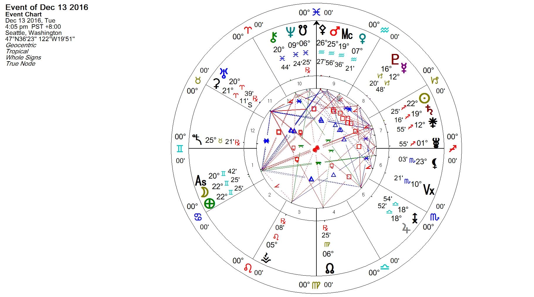 full-moon-in-gemini-december-2016