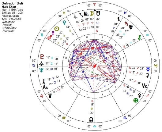 Astrology of Careers Vocations and Callings | Julie Demboski's ASTROLOGY