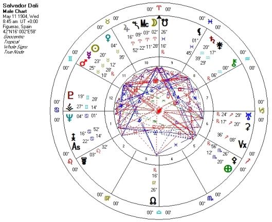 Salvador Dali natal chart | Julie Demboski's ASTROLOGY