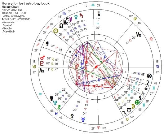 Horary Julie Demboskis Astrology