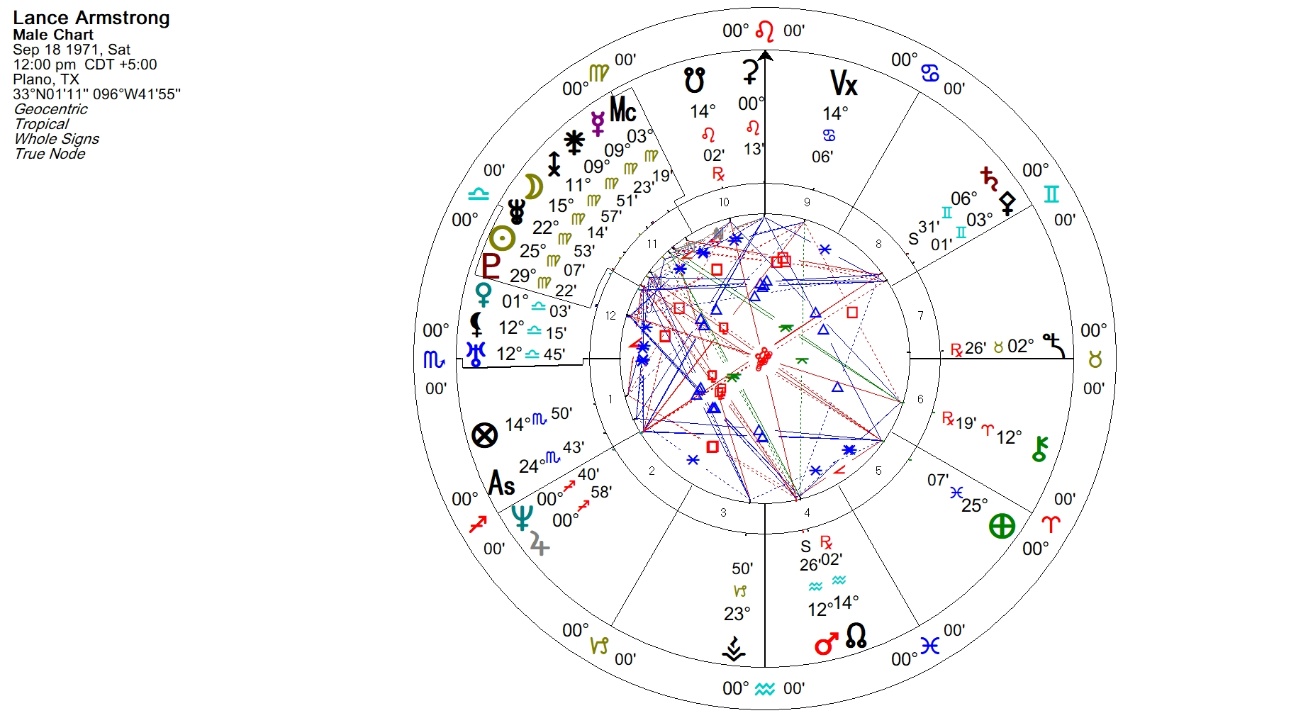The Cinderella Point Part 20 Some Examples   Julie Demboski's ASTROLOGY