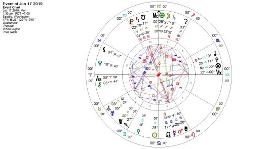 17 June 2019 Full Moon in Sagittarius: Denouement   Julie